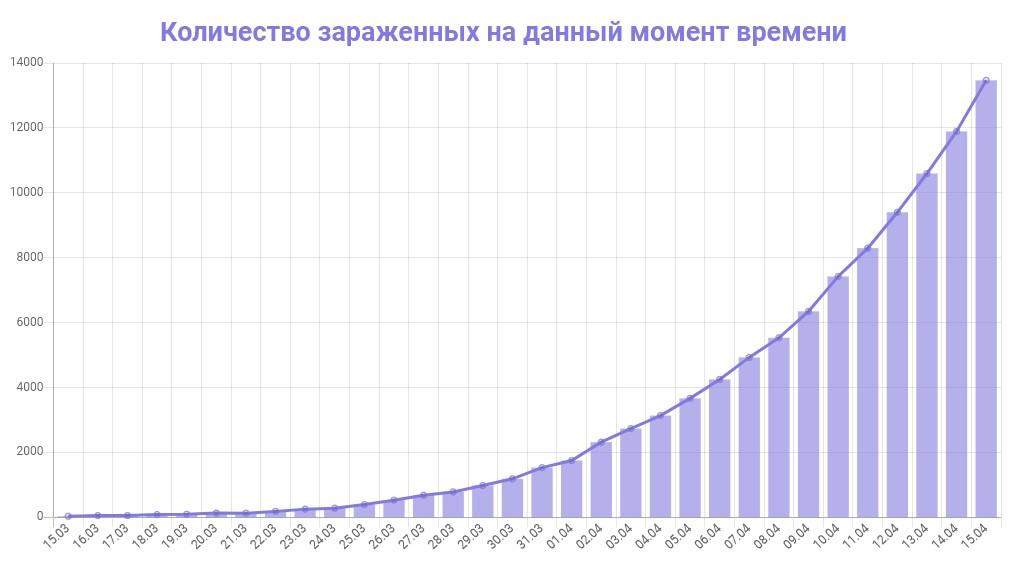 График количества зараженных коронавирусом в Москве на 15 апреля 2020 года