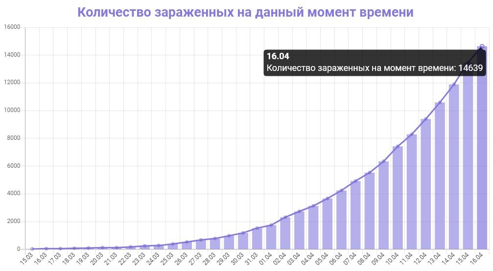 График количества зараженных коронавирусом в Москве на 16 апреля 2020 года