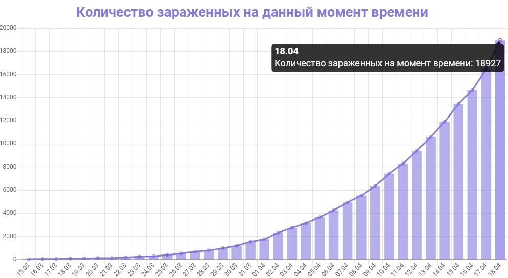 График количества зараженных коронавирусом в Москве на 19 апреля 2020 года
