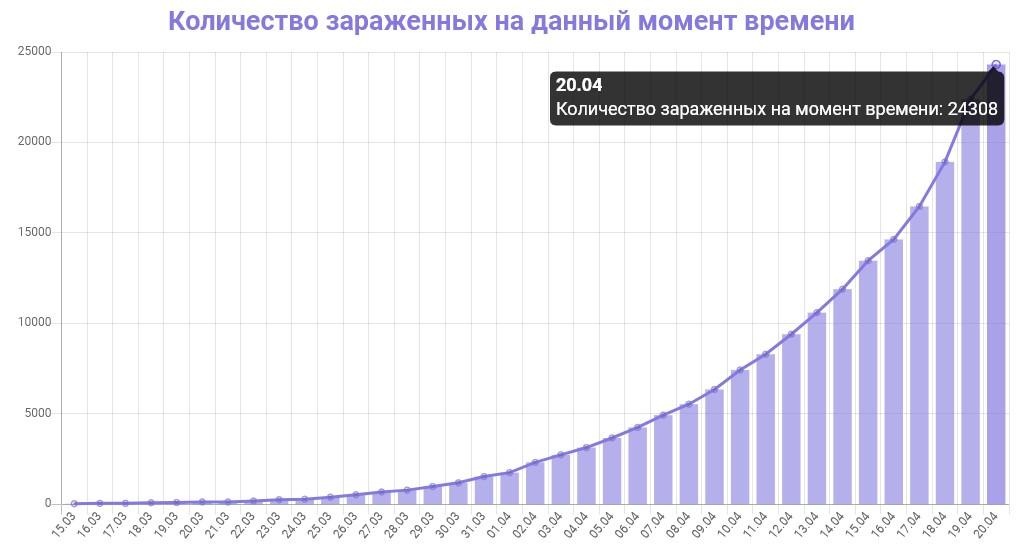 График количества зараженных коронавирусом в Москве на 20 апреля 2020 года