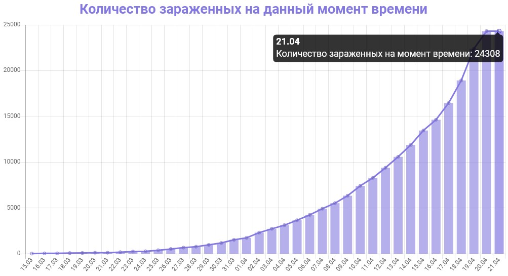 График количества зараженных коронавирусом в Москве на 21 апреля 2020 года