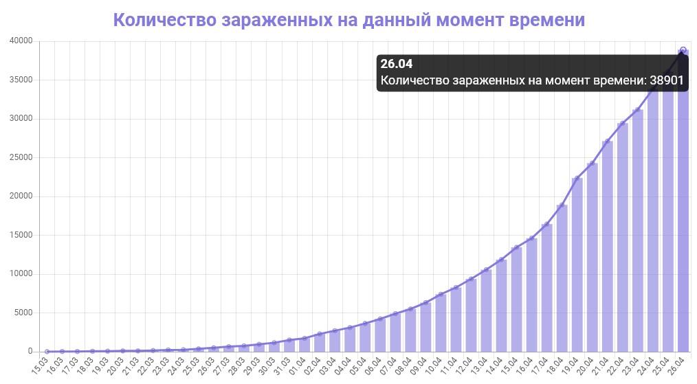 График количества зараженных коронавирусом в Москве на 26 апреля 2020 года