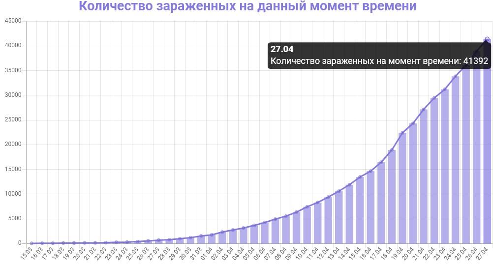 График количества зараженных коронавирусом в Москве на 28 апреля 2020 года