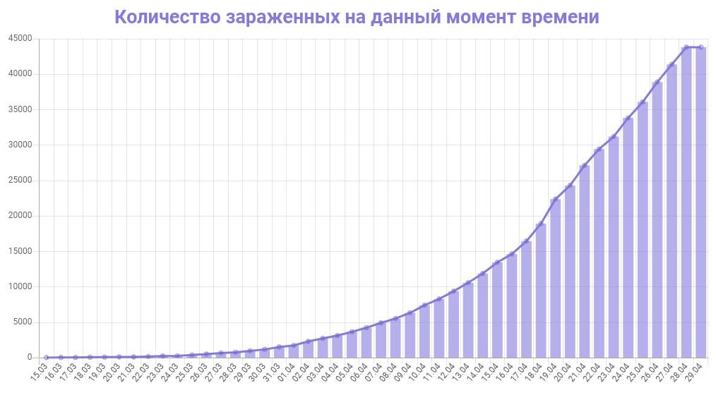 График количества зараженных коронавирусом в Москве на 29 апреля 2020 года
