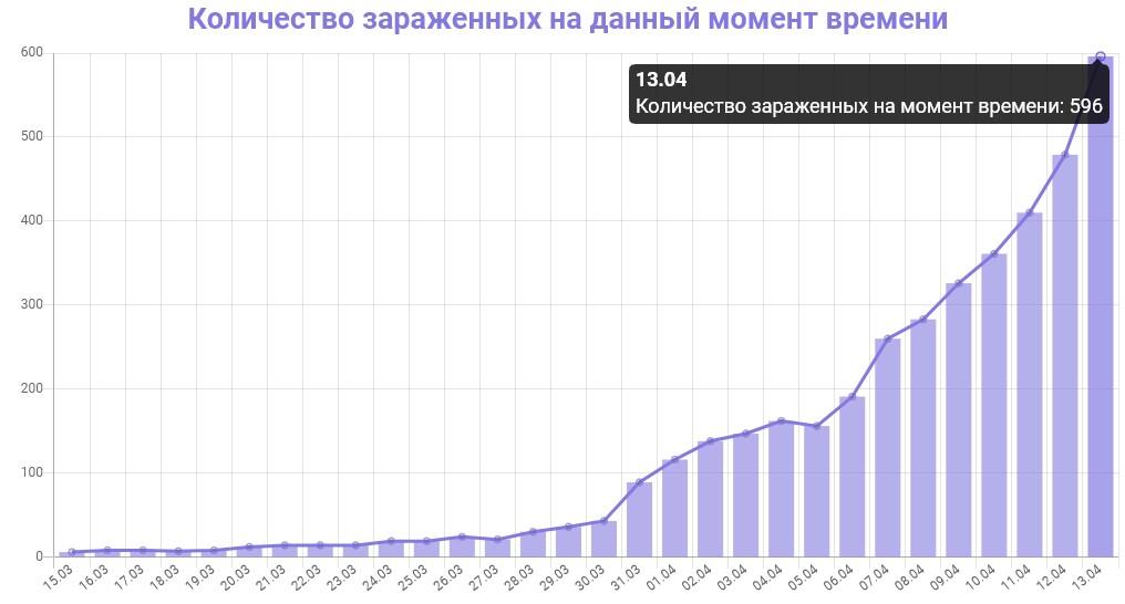 График количества зараженных коронавирусом в Петербурге на 13 апреля 2020 года