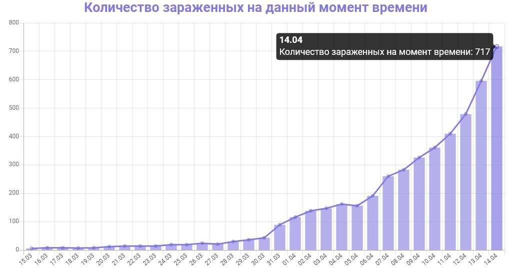 График количества зараженных коронавирусом в Петербурге на 14 апреля 2020 года