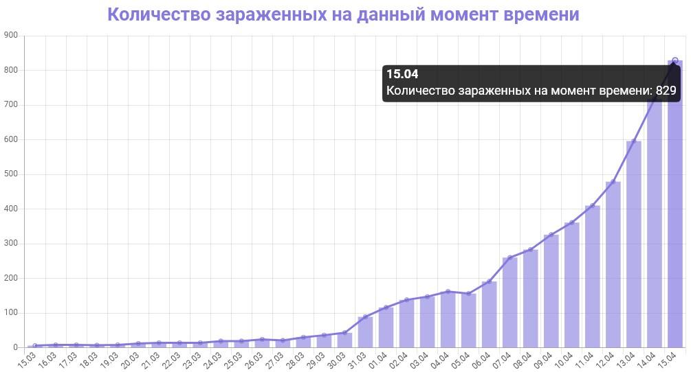 График количества зараженных коронавирусом в Петербурге на 15 апреля 2020 года