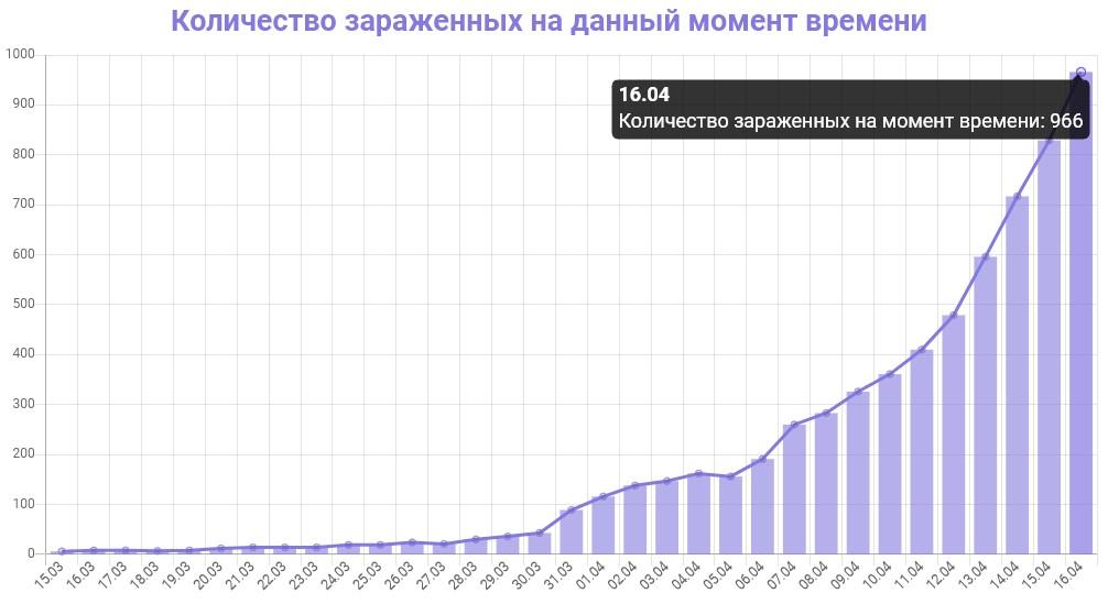 График количества зараженных коронавирусом в Петербурге на 16 апреля 2020 года
