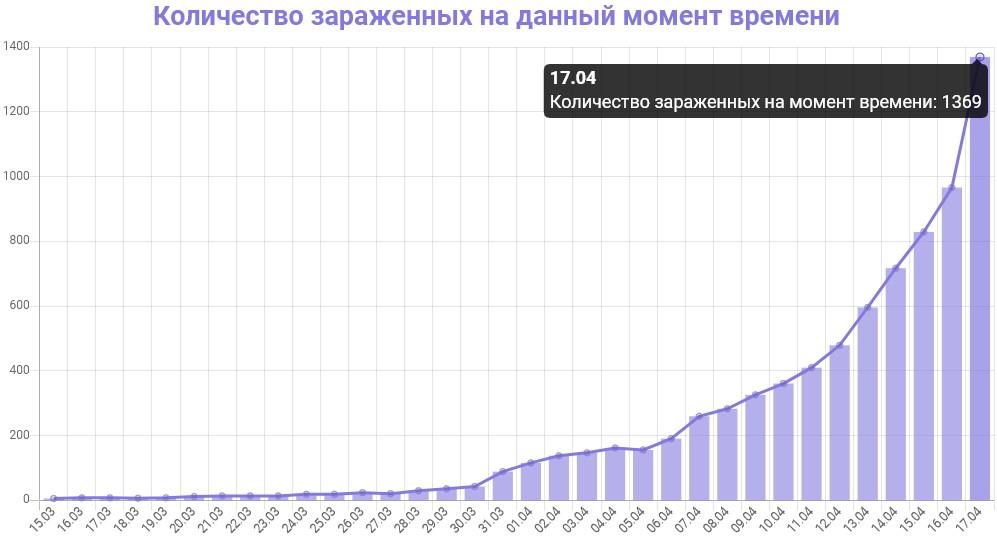 График количества зараженных коронавирусом в Петербурге на 17 апреля 2020 года