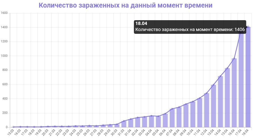 График количества зараженных коронавирусом в Петербурге на 18 апреля 2020 года