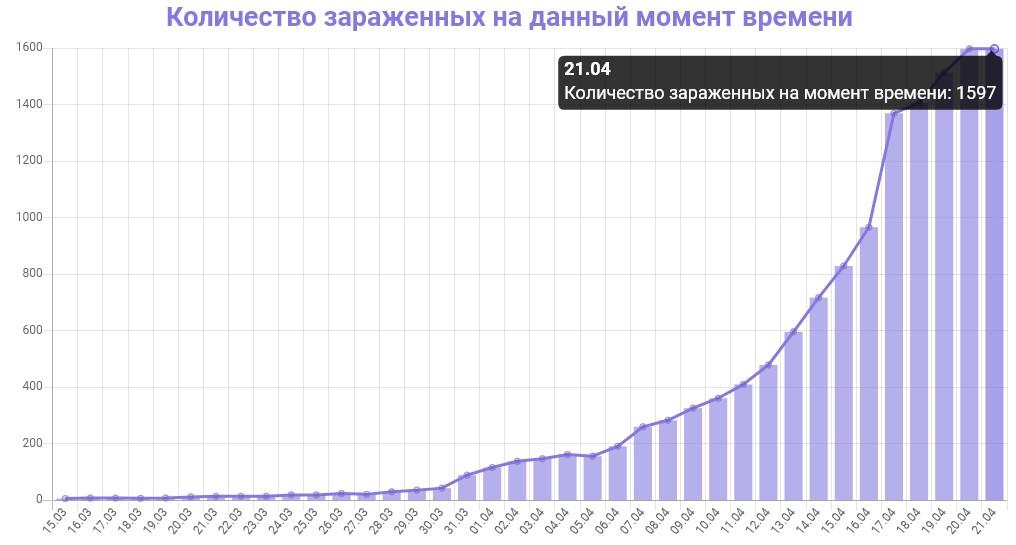 График количества зараженных коронавирусом в Петербурге на 21 апреля 2020 года