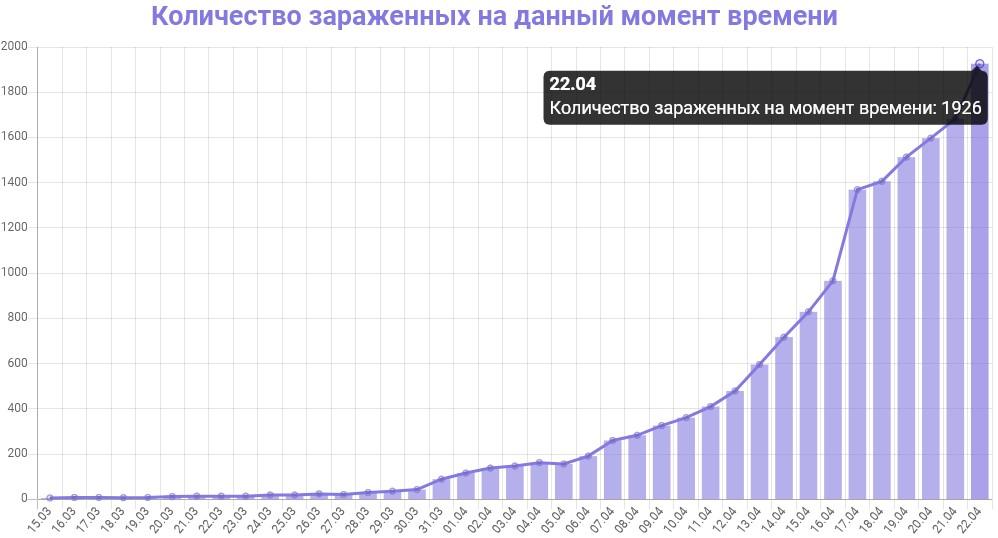 График количества зараженных коронавирусом в Петербурге на 22 апреля 2020 года