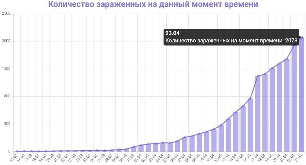 График количества зараженных коронавирусом в Петербурге на 23 апреля 2020 года