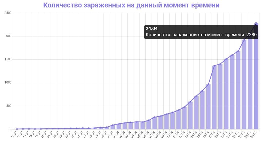 График количества зараженных коронавирусом в Петербурге на 24 апреля 2020 года