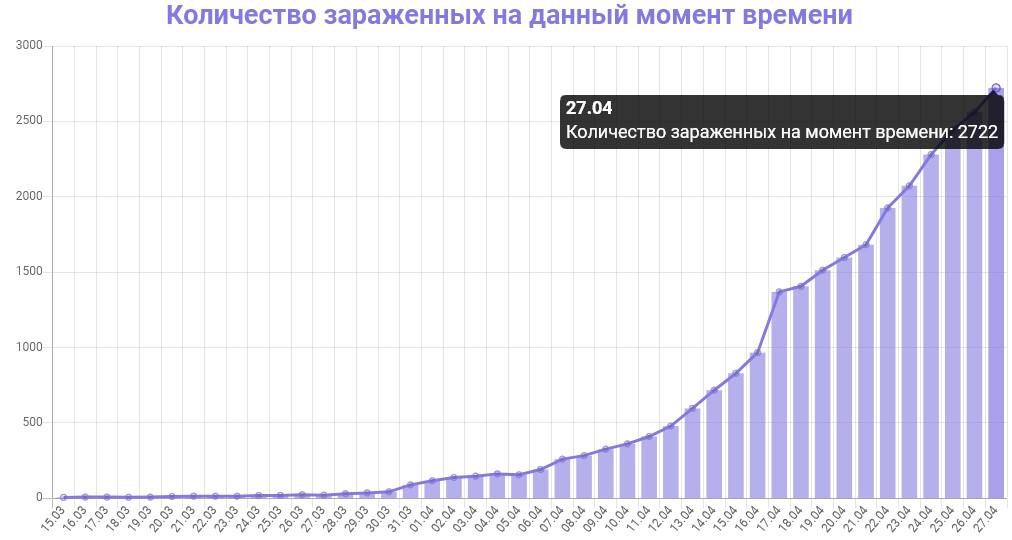 График количества зараженных коронавирусом в Петербурге на 27 апреля 2020 года