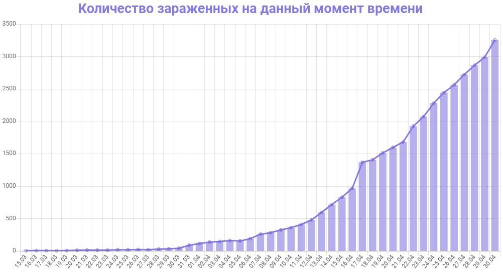 График количества зараженных коронавирусом в Петербурге на 30 апреля 2020 года