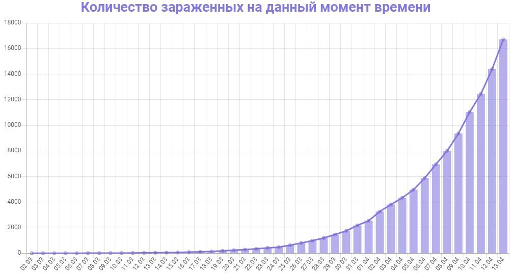 График количества зараженных коронавирусом в России на 13 апреля 2020 года