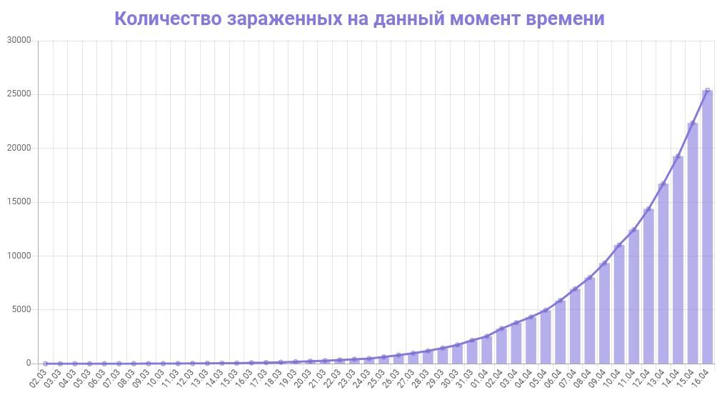 График количества зараженных коронавирусом в России на 16 апреля 2020 года