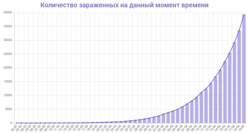 График количества зараженных коронавирусом в России на 19 апреля 2020 года