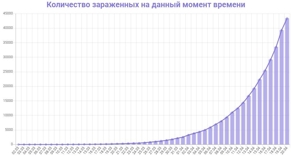 График количества зараженных коронавирусом в России на 20 апреля 2020 года