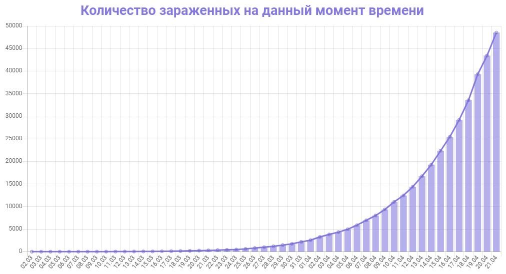 График количества зараженных коронавирусом в России на 21 апреля 2020 года
