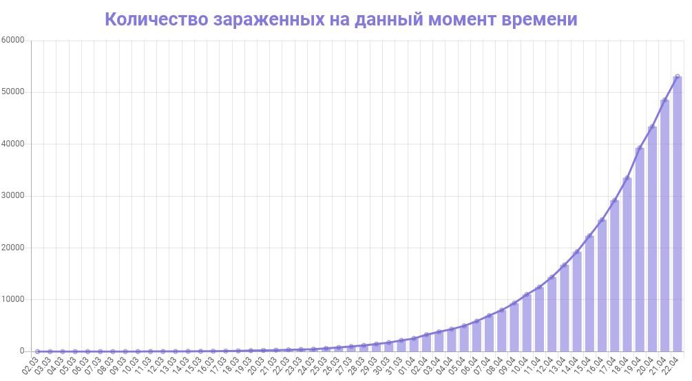 График количества зараженных коронавирусом в России на 22 апреля 2020 года
