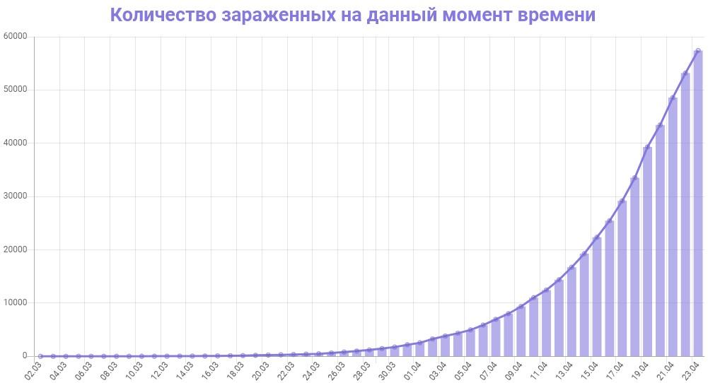 График количества зараженных коронавирусом в России на 23 апреля 2020 года