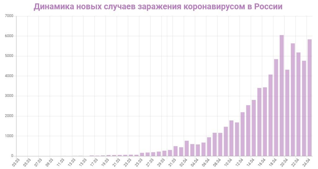 График динамики новых случаев заражения коронавирусом в России на 24 апреля 2020 года
