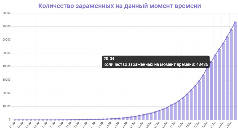 График количества зараженных коронавирусом в России на 26 апреля 2020 года