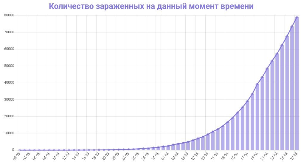 График количества зараженных коронавирусом в России на 27 апреля 2020 года