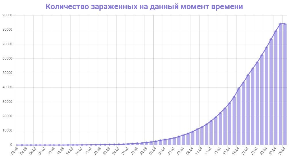 График количества зараженных коронавирусом в России на 29 апреля 2020 года