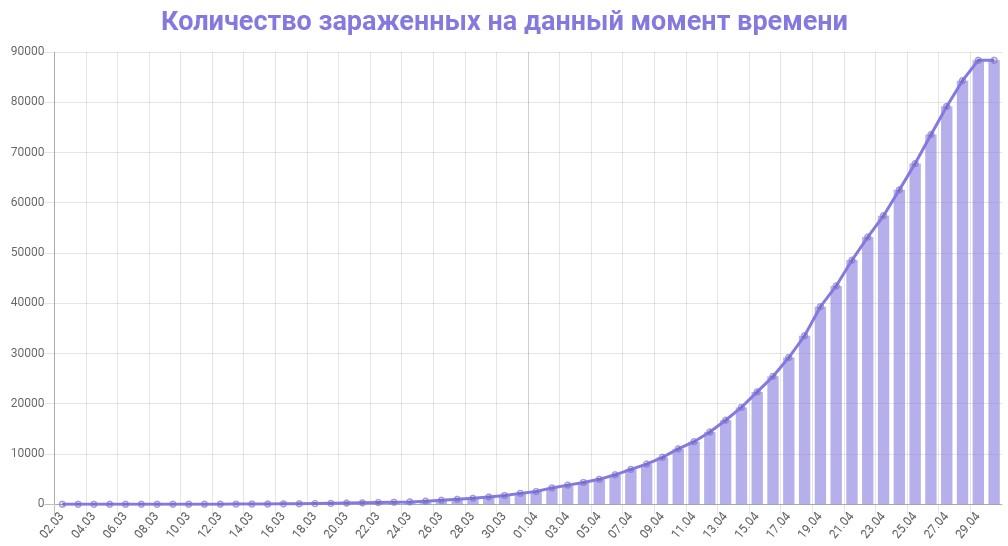 График количества зараженных коронавирусом в России на 30 апреля 2020 года