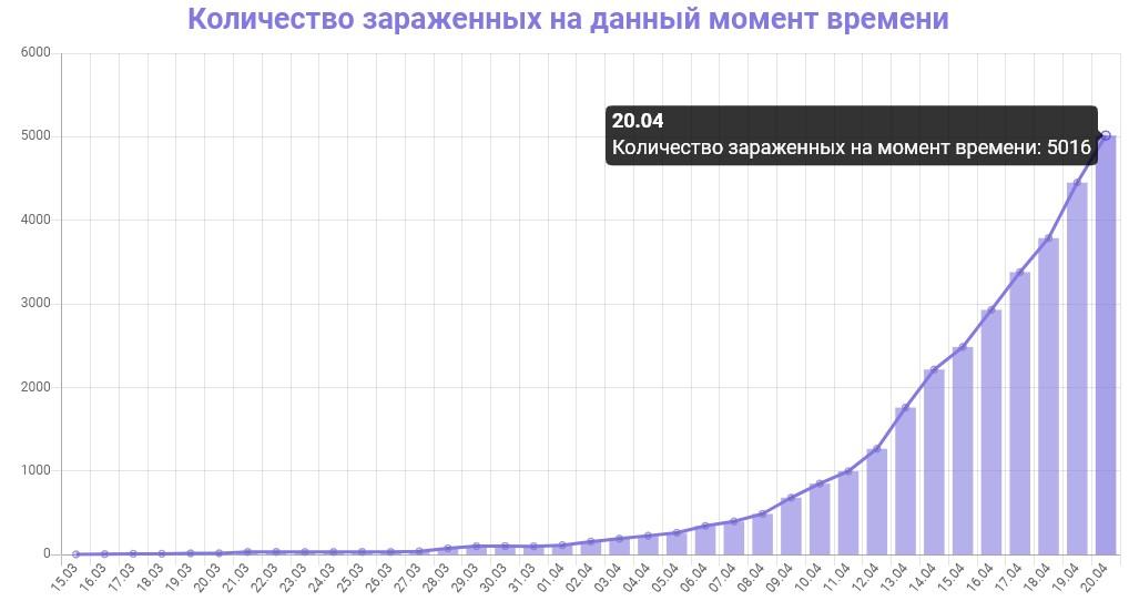График количества зараженных коронавирусом в Московской области на 20 апреля 2020 года