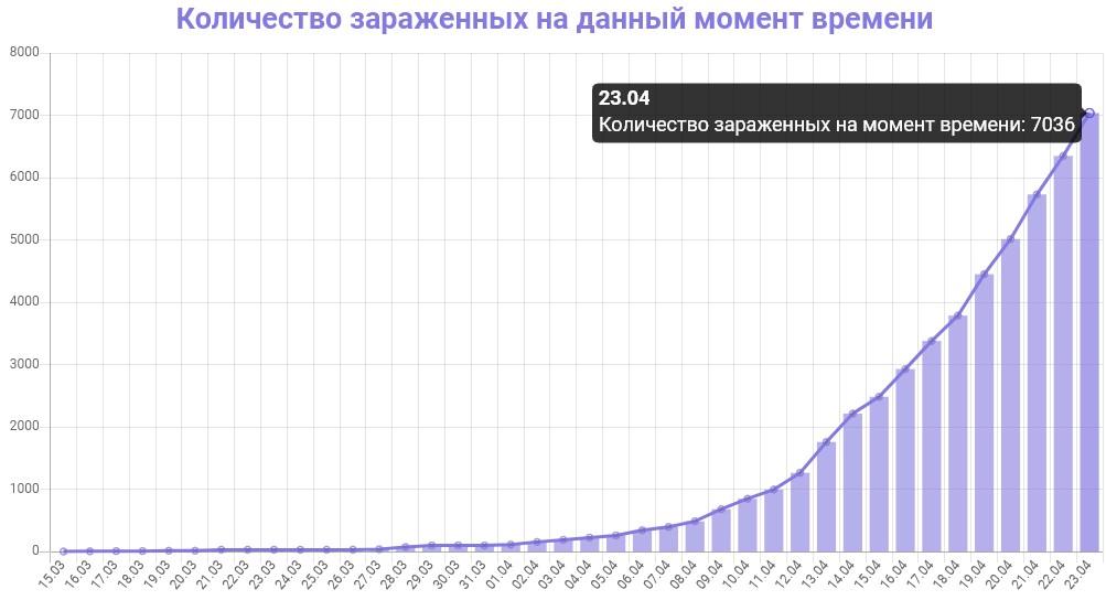 График количества зараженных коронавирусом в Московской области на 23 апреля 2020 года
