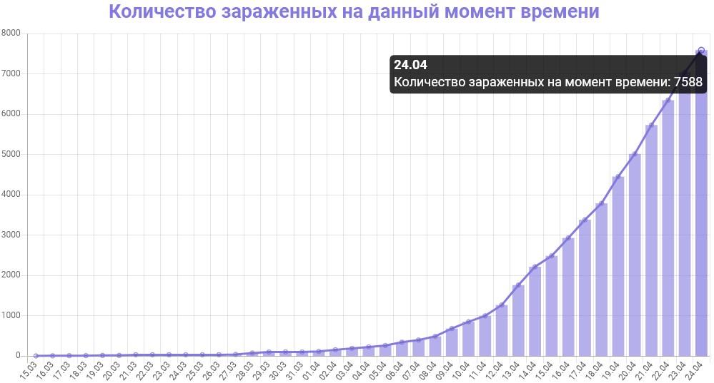 График количества зараженных коронавирусом в Москве на 24 апреля 2020 года