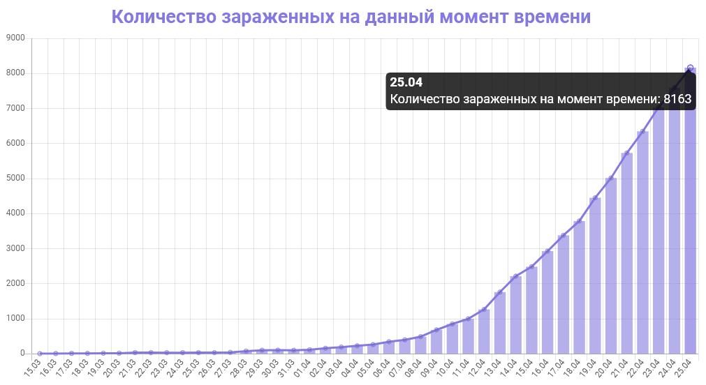 График количества зараженных коронавирусом в Московской области на 25 апреля 2020 года