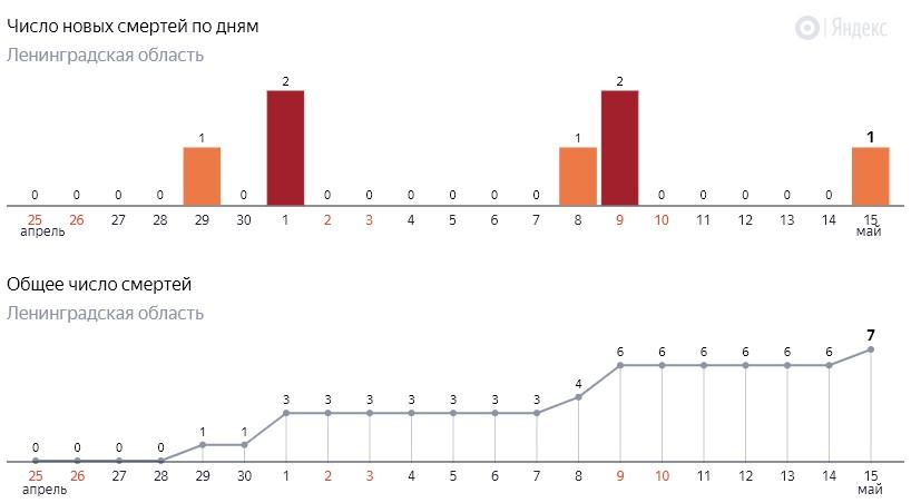 Число новых смертей от коронавируса COVID-19 по дням в Ленинградской области от 15 мая 2020 года