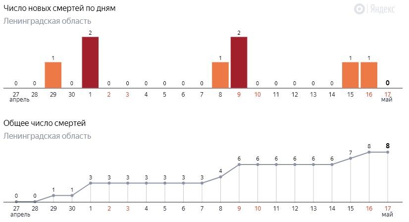 Число новых смертей от коронавируса COVID-19 по дням в Ленинградской области от 17 мая 2020 года