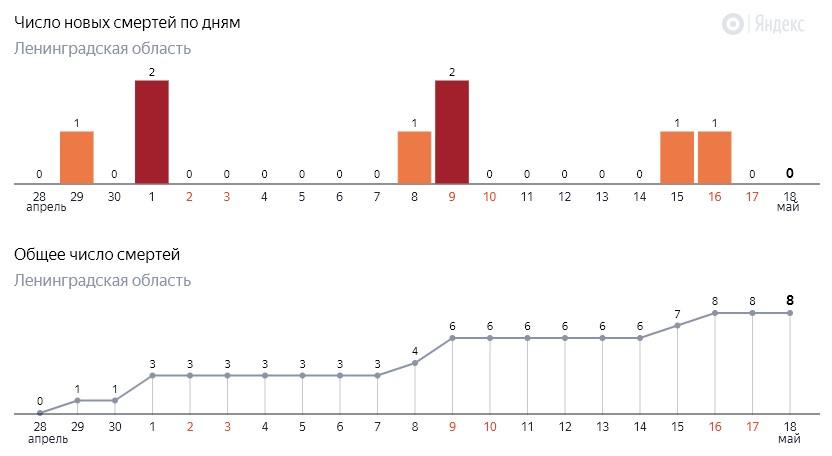 Число новых смертей от коронавируса COVID-19 по дням в Ленинградской области от 18 мая 2020 года