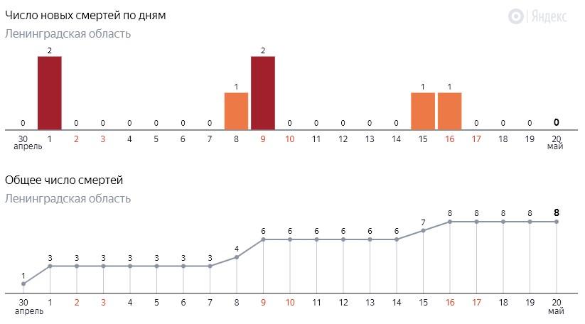 Число новых смертей от коронавируса COVID-19 по дням в Ленинградской области от 20 мая 2020 года