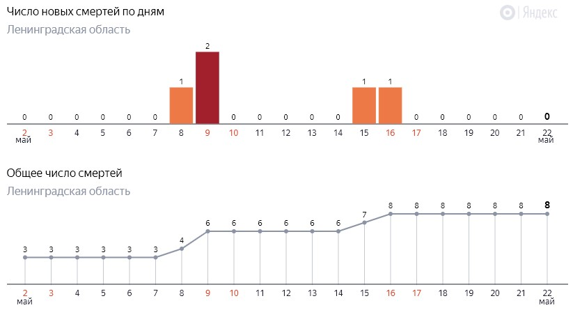 Число новых смертей от коронавируса COVID-19 по дням в Ленинградской области от 22 мая 2020 года