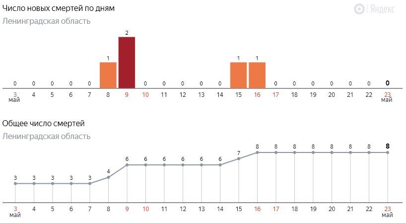 Число новых смертей от коронавируса COVID-19 по дням в Ленинградской области от 23 мая 2020 года
