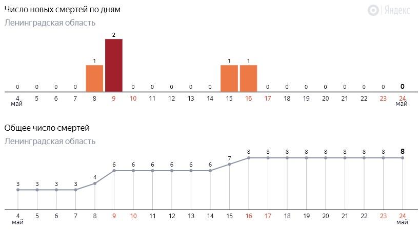 Число новых смертей от коронавируса COVID-19 по дням в Ленинградской области от 24 мая 2020 года