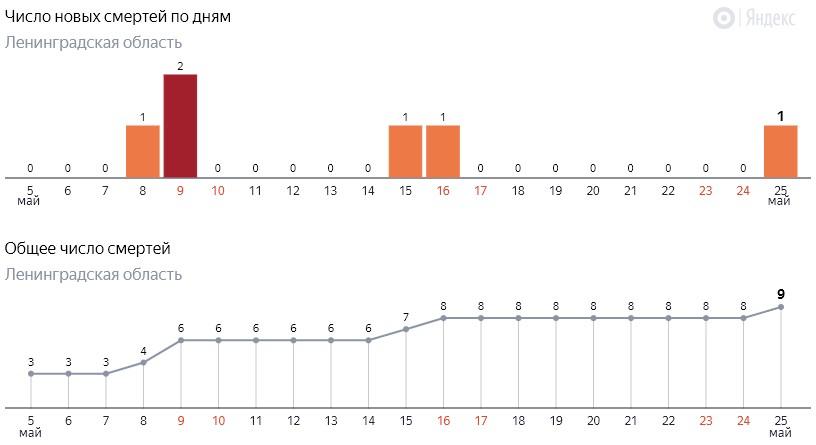 Число новых смертей от коронавируса COVID-19 по дням в Ленинградской области от 25 мая 2020 года