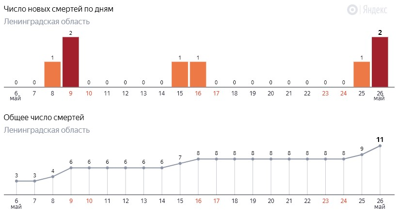 Число новых смертей от коронавируса COVID-19 по дням в Ленинградской области от 26 мая 2020 года