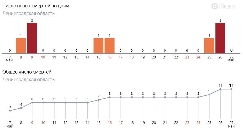 Число новых смертей от коронавируса COVID-19 по дням в Ленинградской области от 27 мая 2020 года