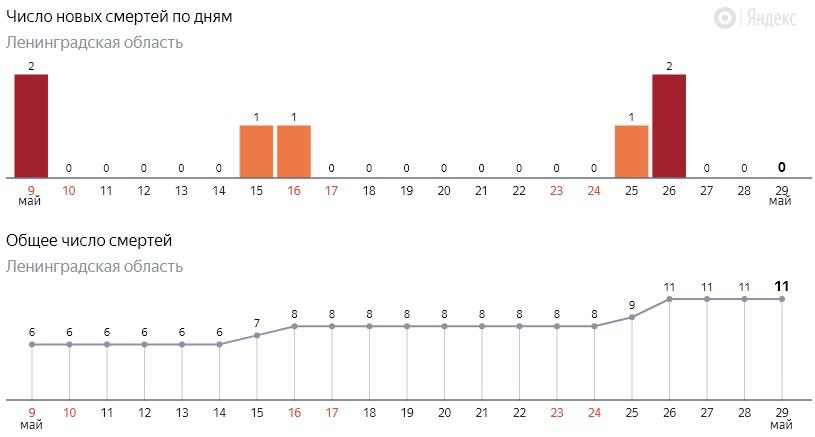 Число новых смертей от коронавируса COVID-19 по дням в Ленинградской области от 29 мая 2020 года