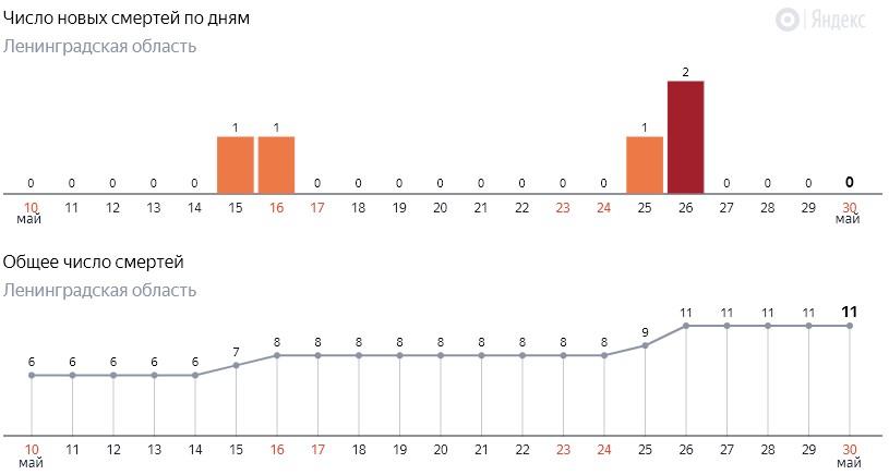 Число новых смертей от коронавируса COVID-19 по дням в Ленинградской области от 30 мая 2020 года