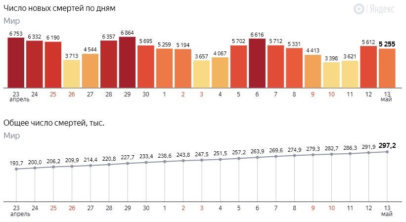 Число новых смертей от коронавируса COVID-19 по дням в мире от 14 мая 2020 года