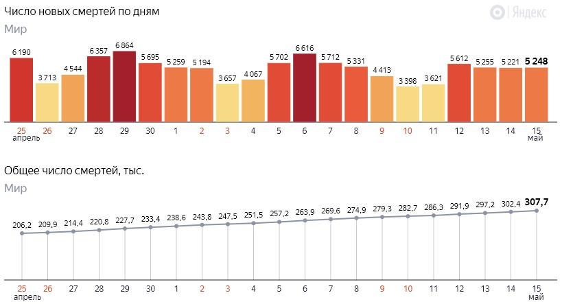 Число новых смертей от коронавируса COVID-19 по дням в мире на 16 мая 2020 года